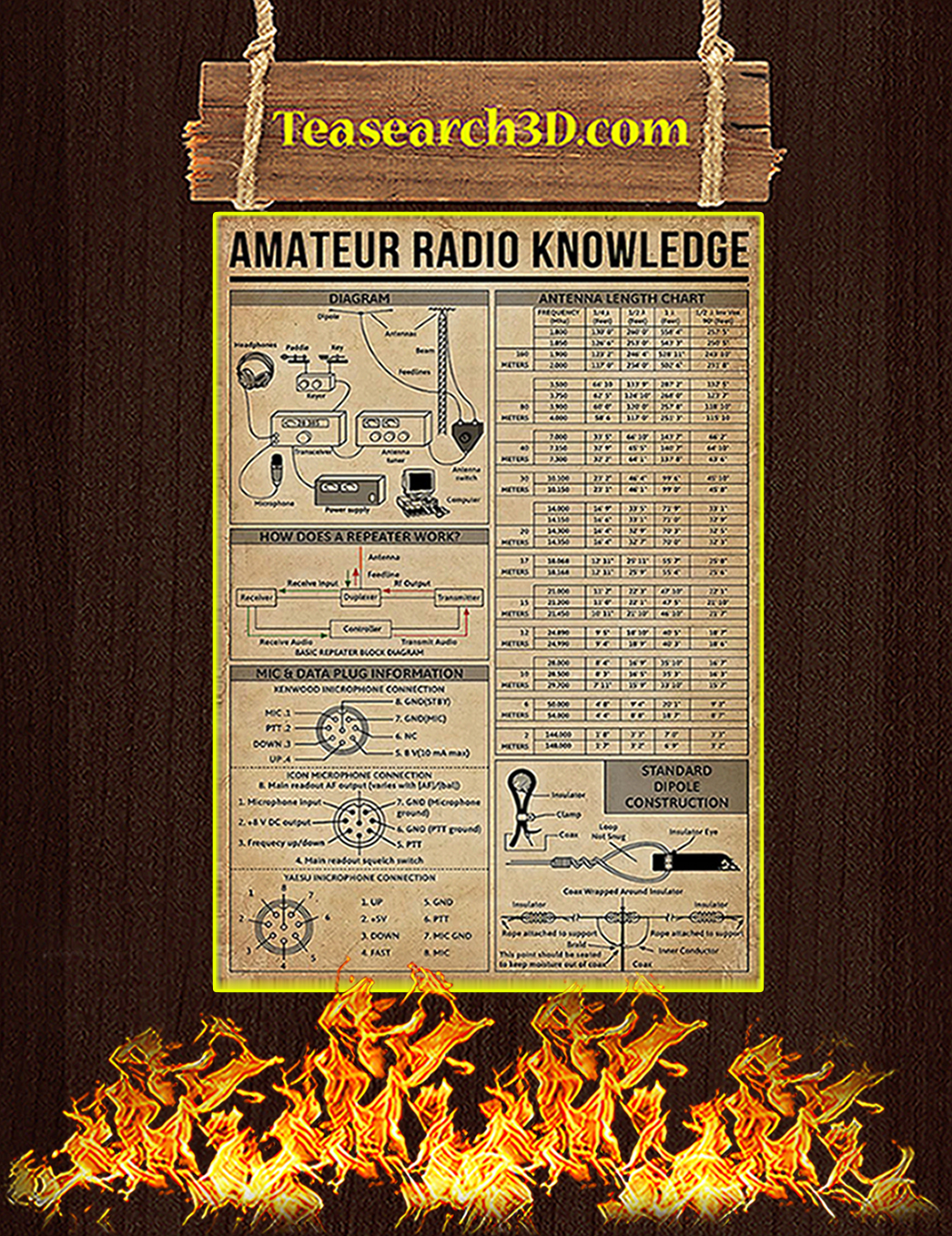 Amateur Radio Knowledge Poster A1