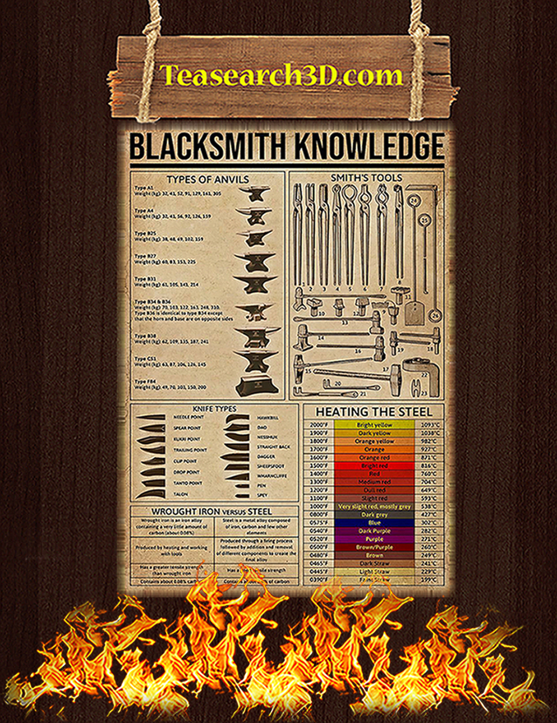 Blacksmith Knowledge Poster A3