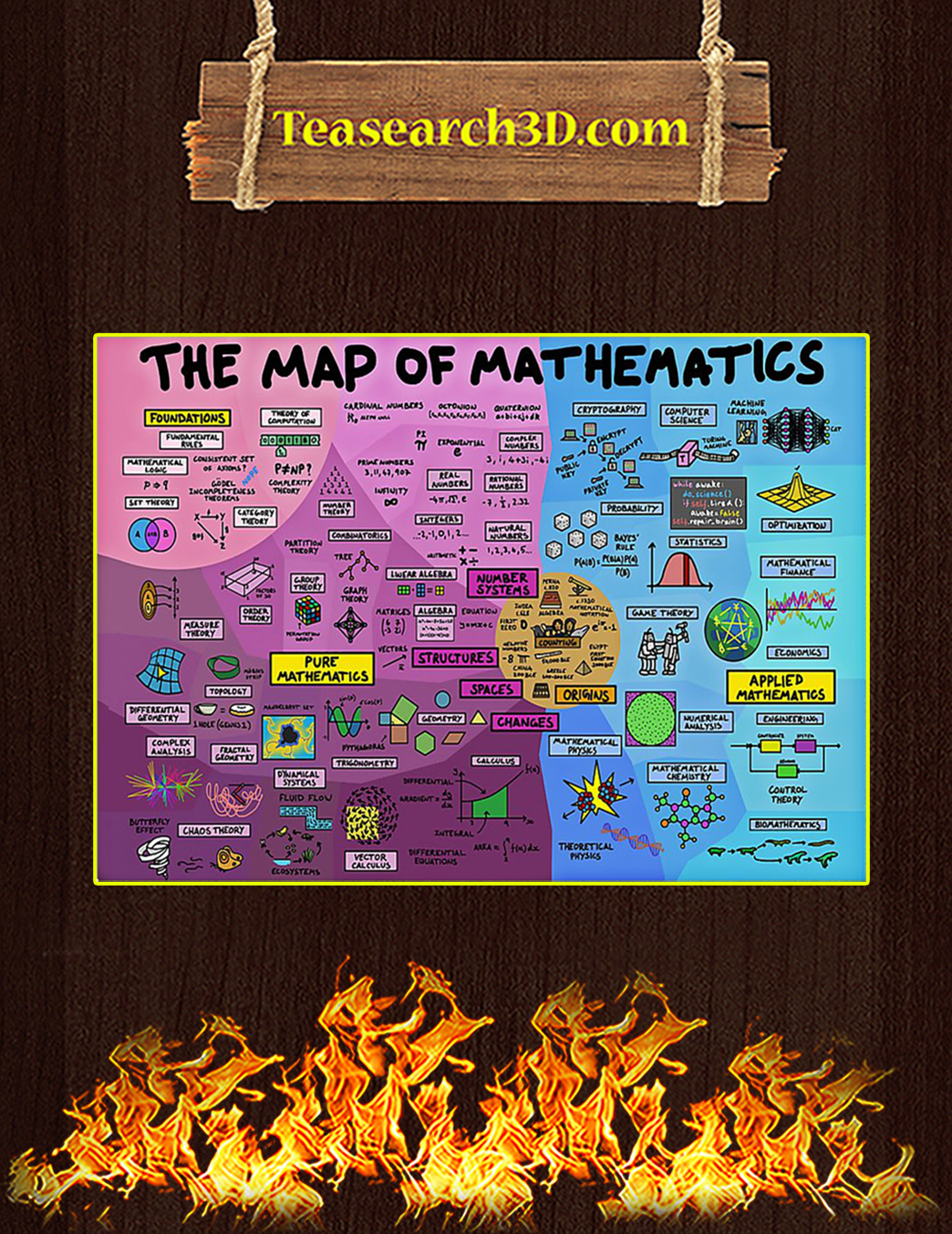 The Map Of Mathematics Poster A1