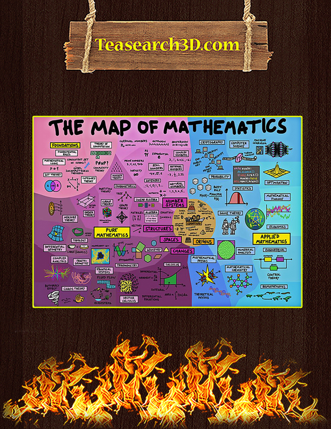 The Map Of Mathematics Poster A2