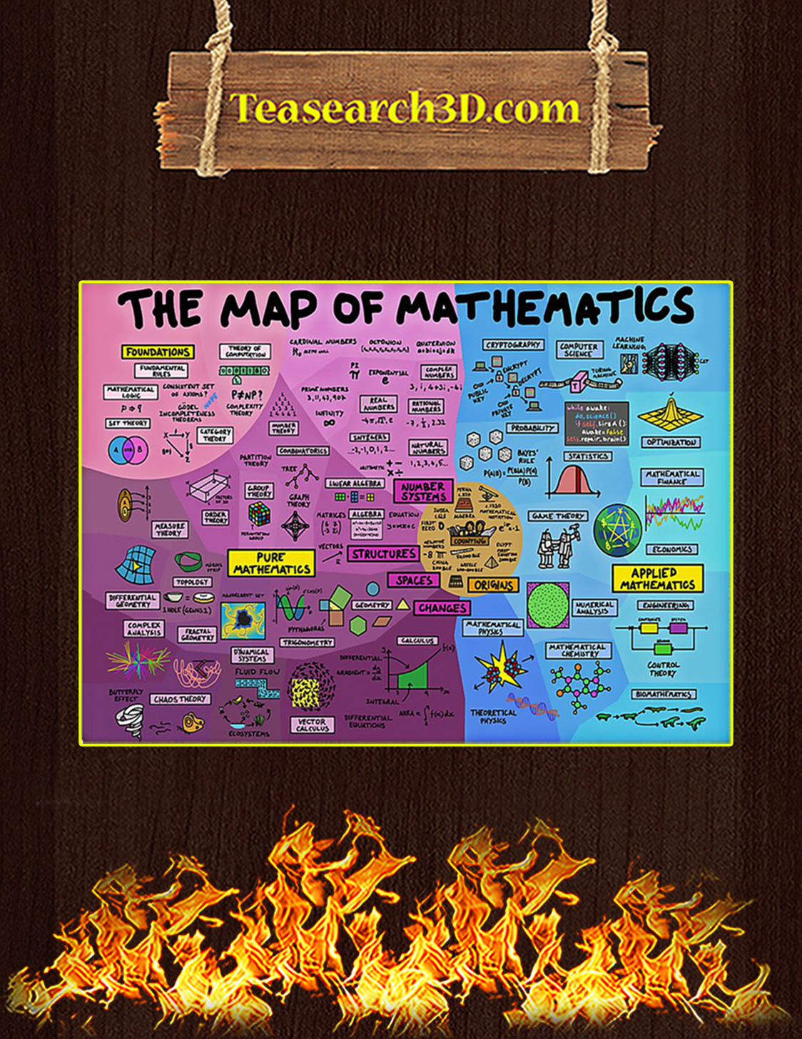 The Map Of Mathematics Poster A3