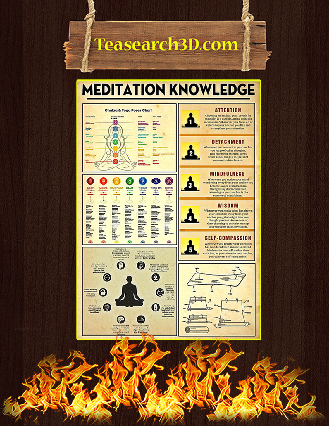 Yoga Meditation Knowledge Poster A3