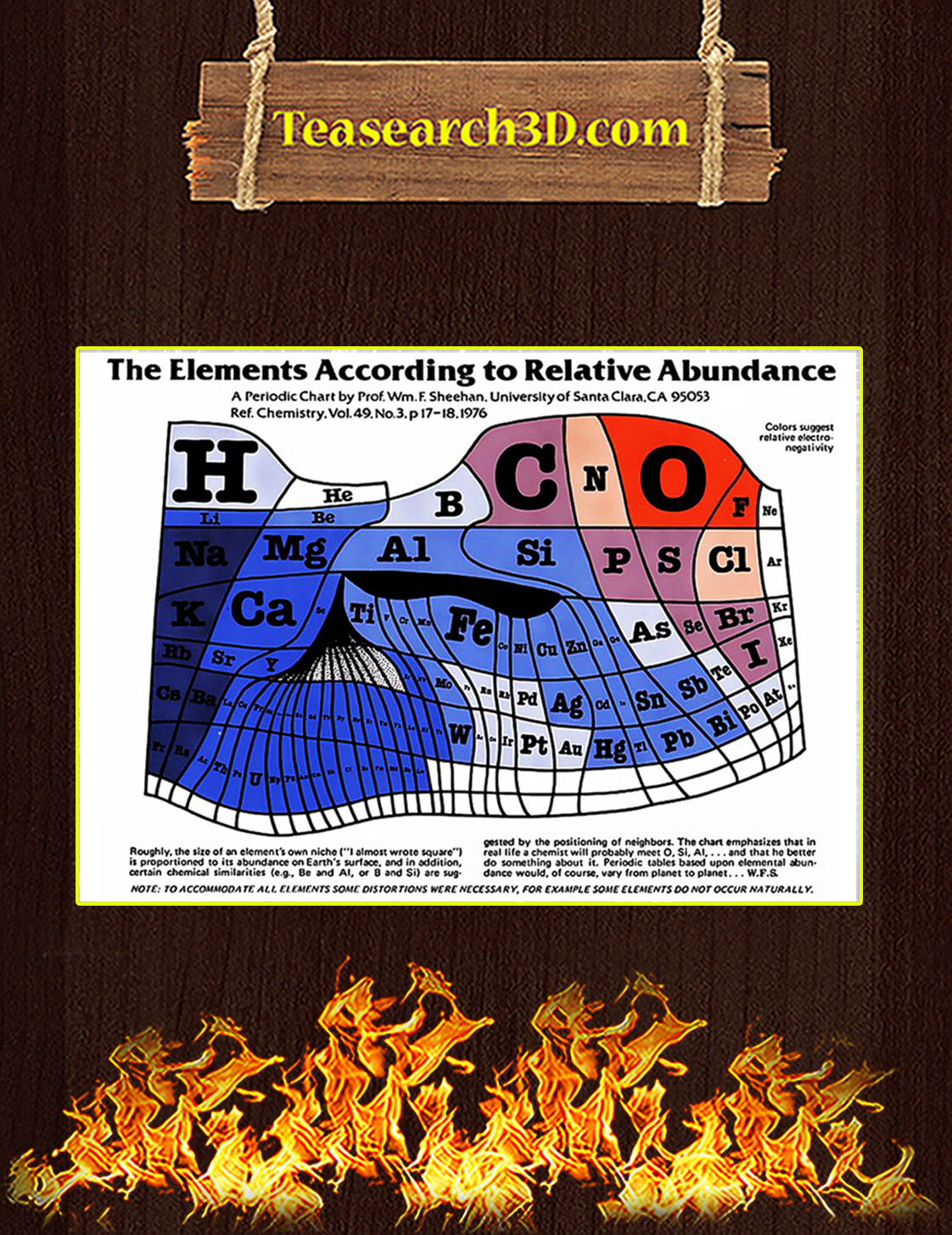The Elements According To Relative Abundance Poster A3