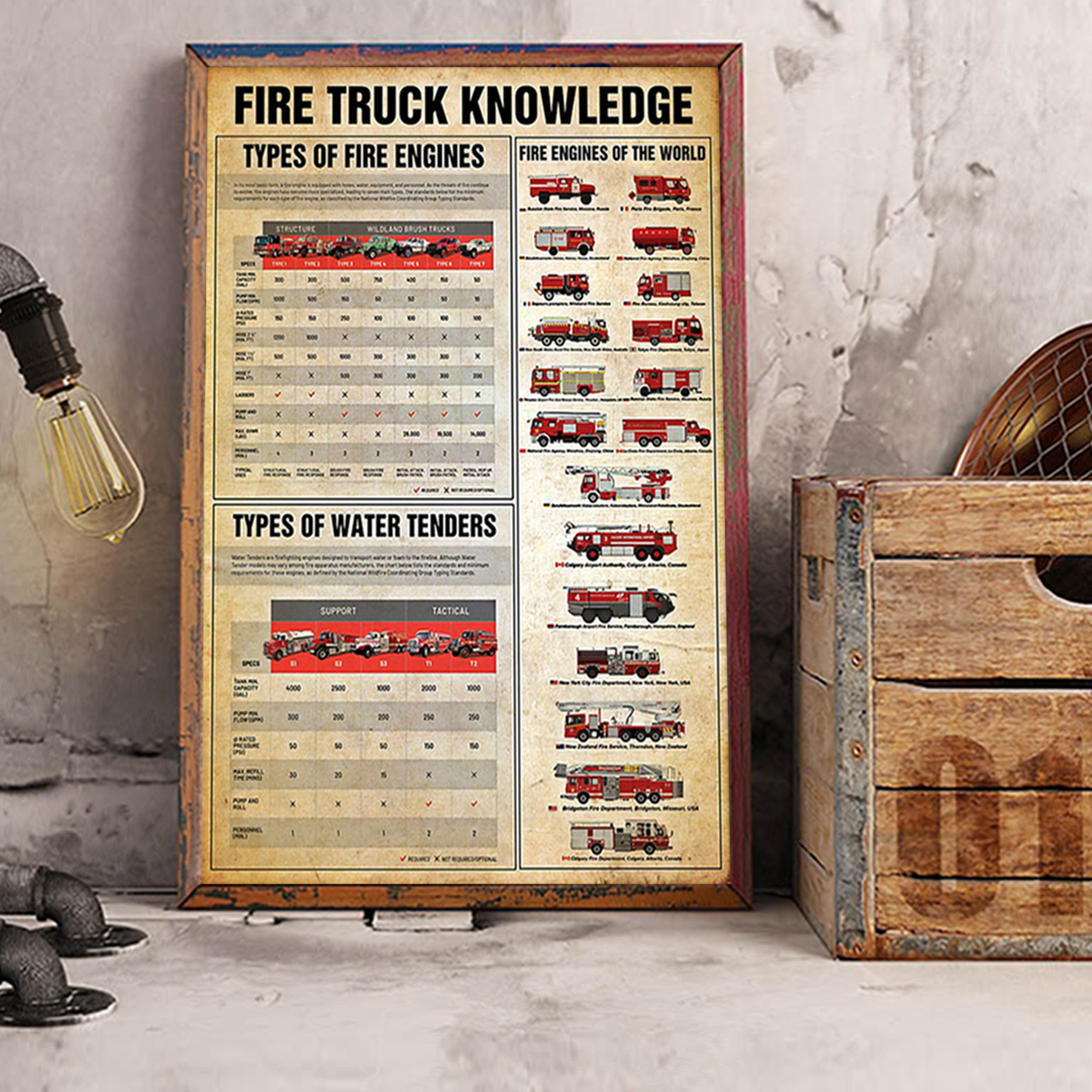 Firefighter fire truck knowledge poster A2