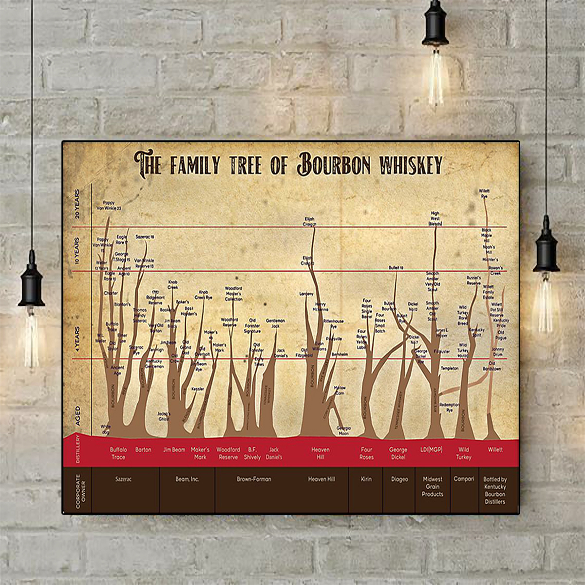 The family tree of bourbon whiskey poster A2