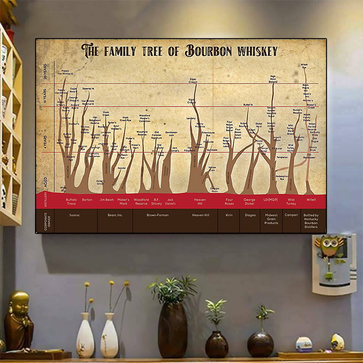 The family tree of bourbon whiskey poster A3