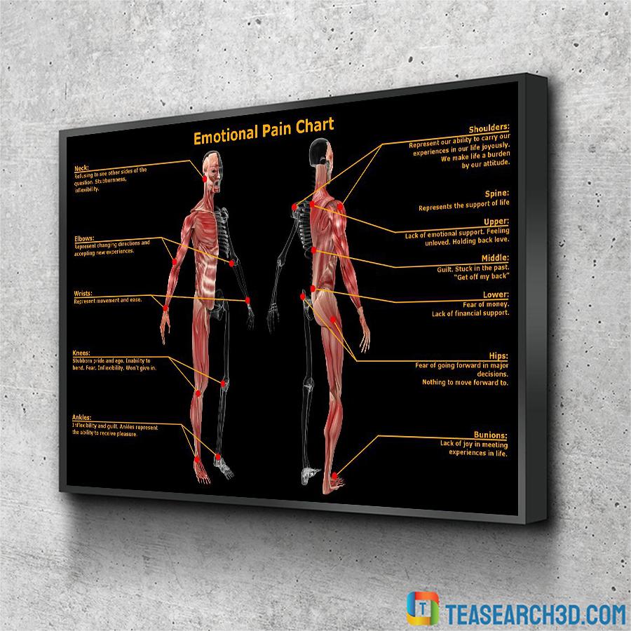 Massage therapist emotional pain chart poster A2