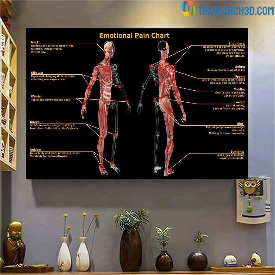 Massage therapist emotional pain chart poster A3